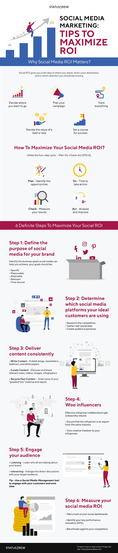 social media strategie ROI